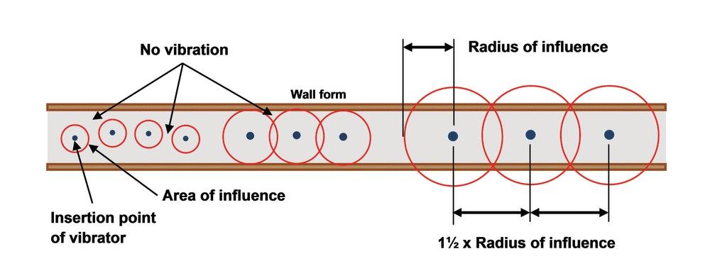 techniques to use a vibrator