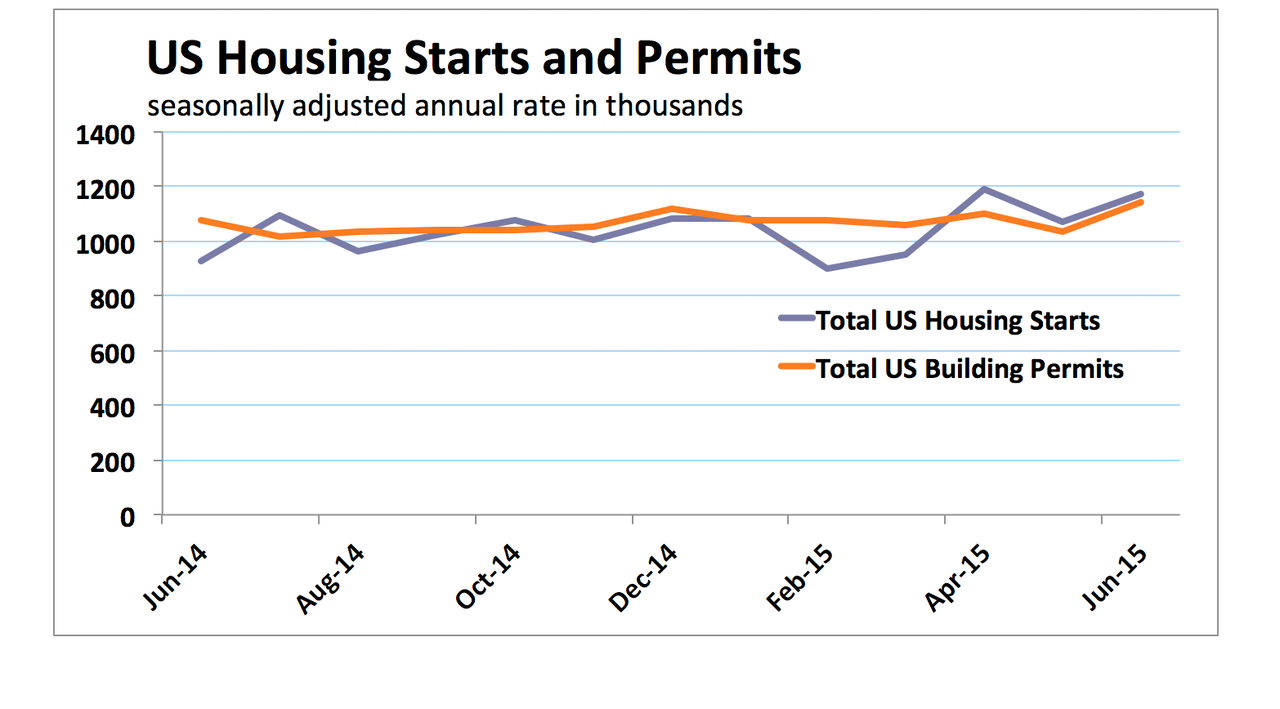 Multifamily Housing Starts Drive 20.20 June Growth   For ...