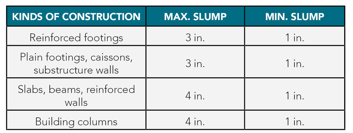 Concrete Slump Should Not Be Specified | For Construction Pros