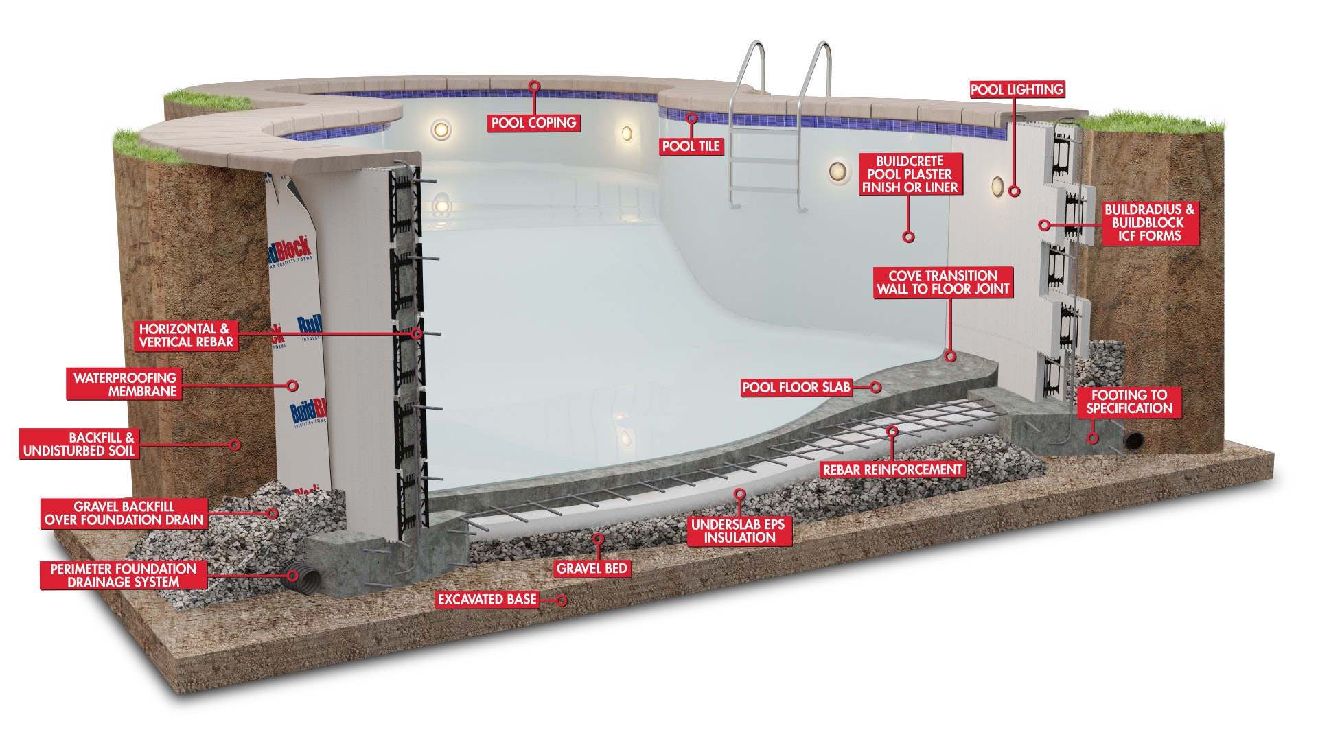 Building Swimming Pools With Icf S For Construction Pros