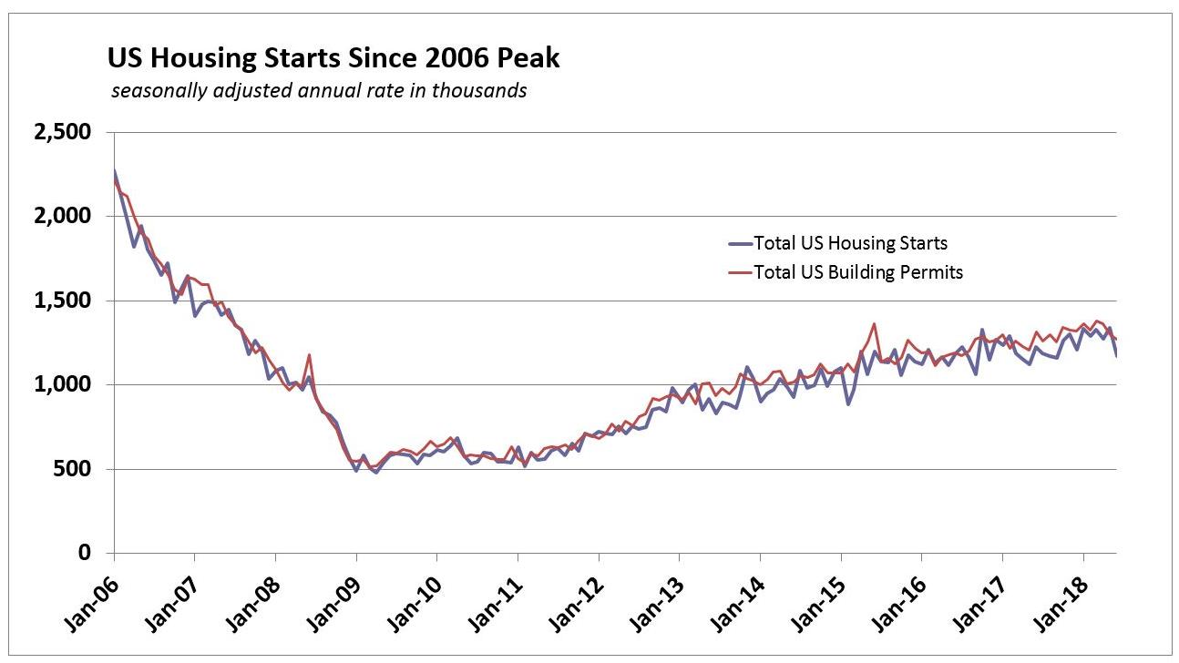Economists Forecast 200.200 June Housing Starts Drop. Starts Plunge ...