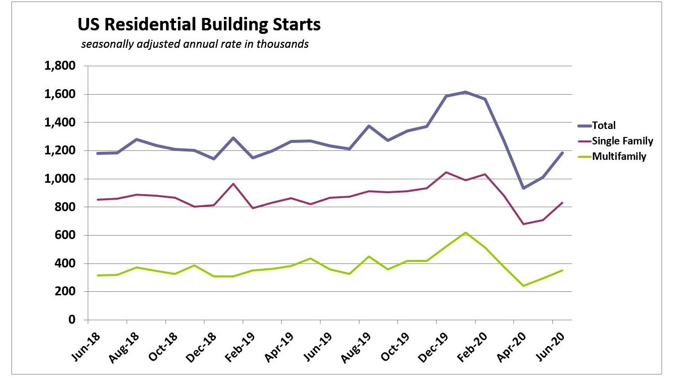 US Housing Starts Soar in June but Covid Resurgence Threatens ...