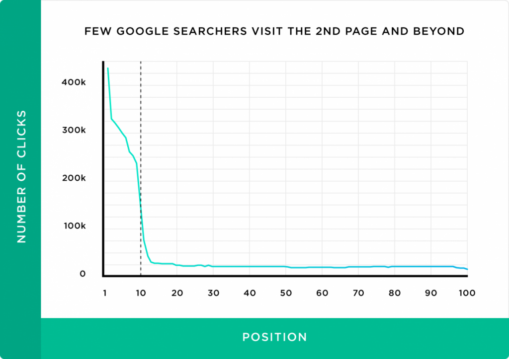 75% of all clicks go to the top three organic spots.