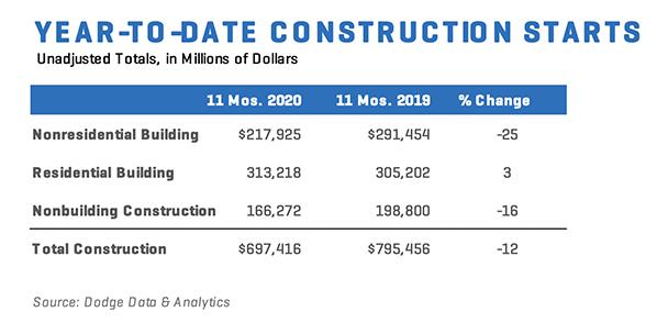 Construction Starts Nov 2020 Chart 2