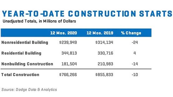Construction Starts Dec 20 Charta