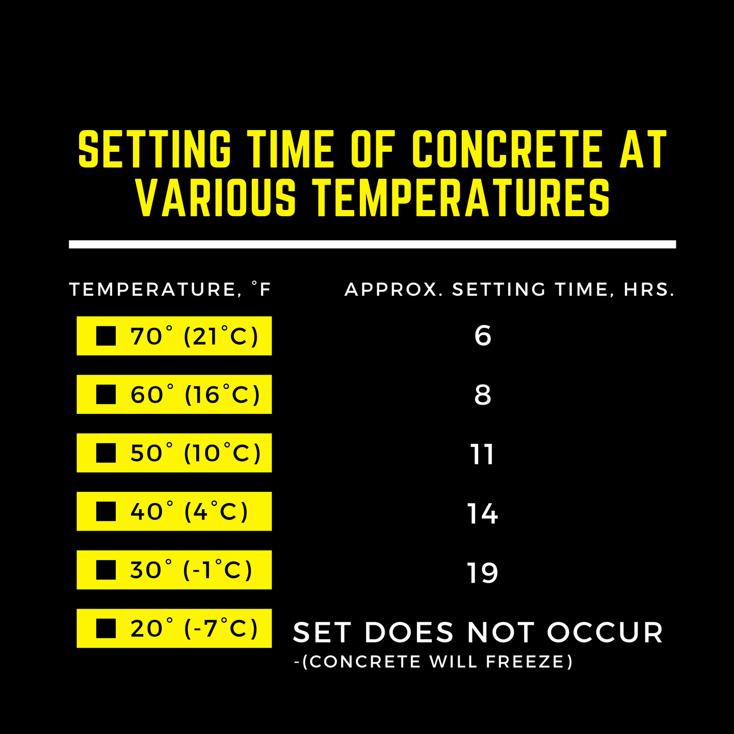 The approximate setting time for concrete increases as the temperature drops. Plan ahead.