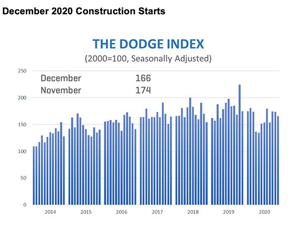 Construction Starts Dec 20 Graph