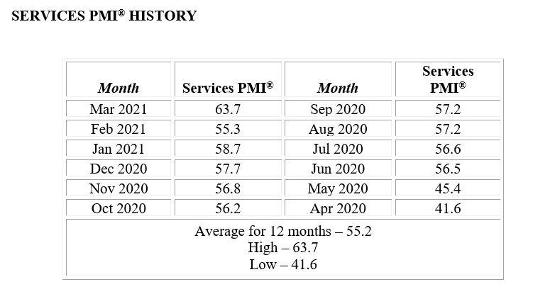 April Services Chart 1