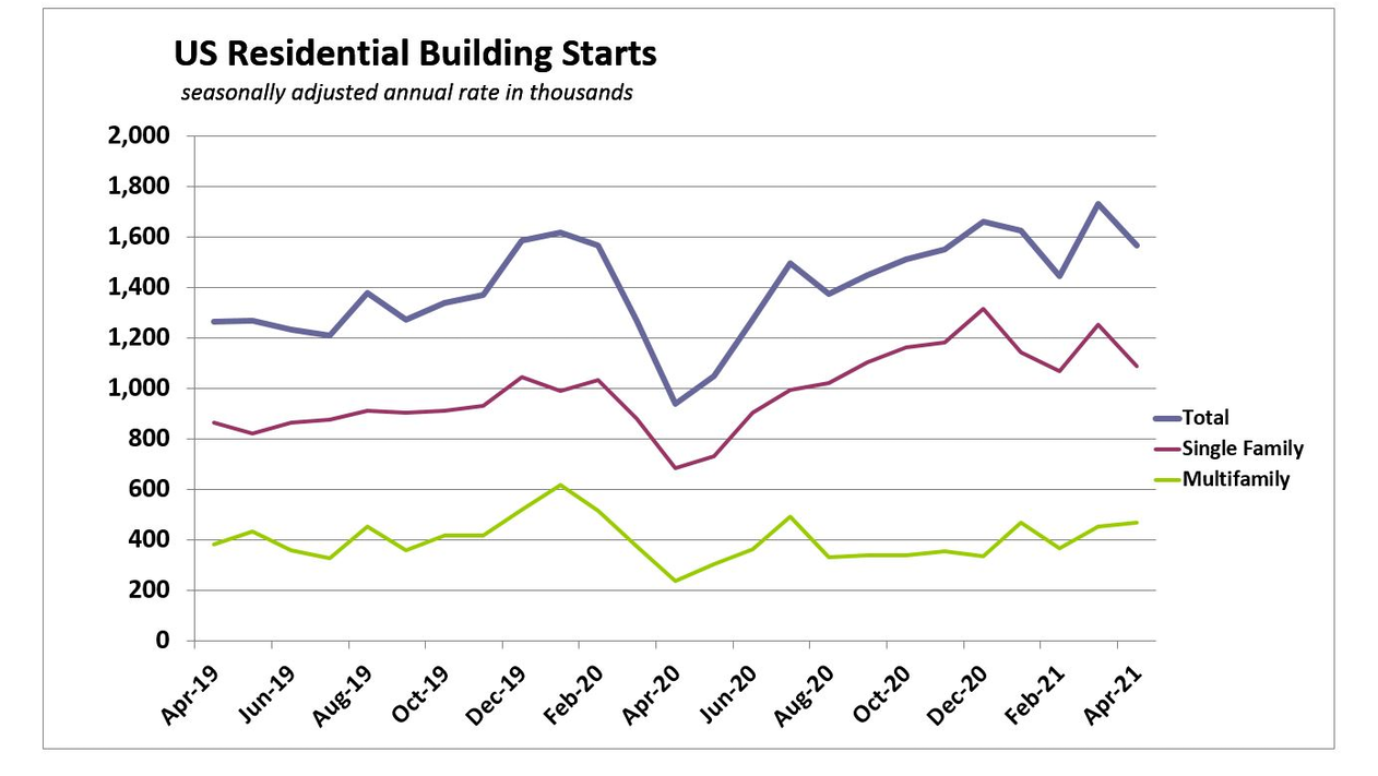 Did the April Housing Starts Surprise Result from Weather or ...