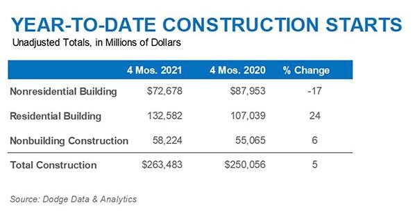 Construction Starts Chart April 2021b