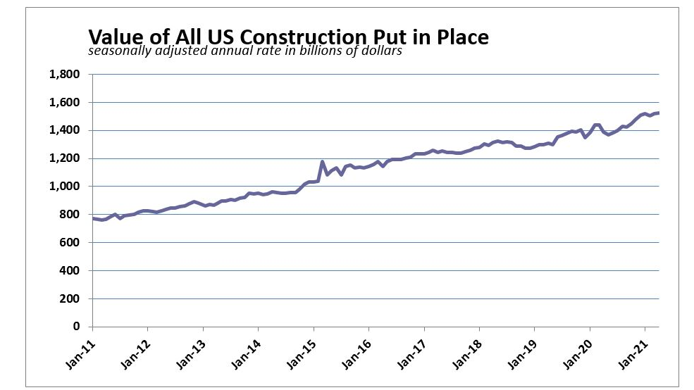 April 2021 History of Construction Spending