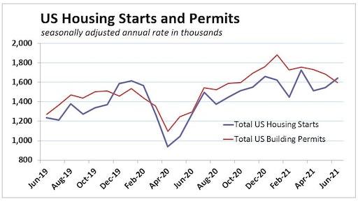 June 2021 Us Housing Starts Permits