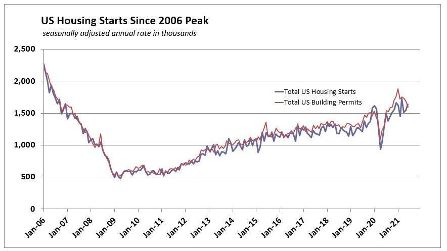 June 2021 Us Housing Starts Permits History