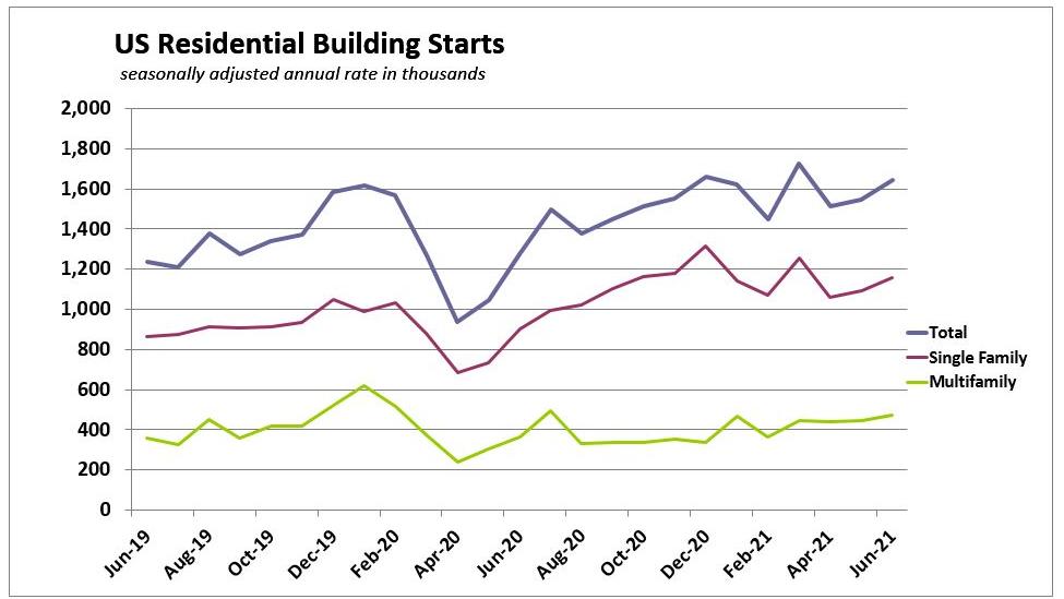 June 2021 Us Housing Starts Segments