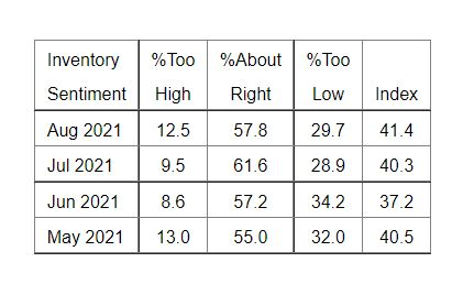 ISM PMI Services Report Inventory Sentiment